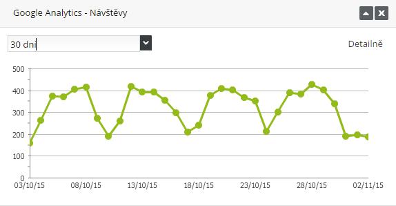 přehled návštěv v e-shopu, Google Analytics widget FLOX